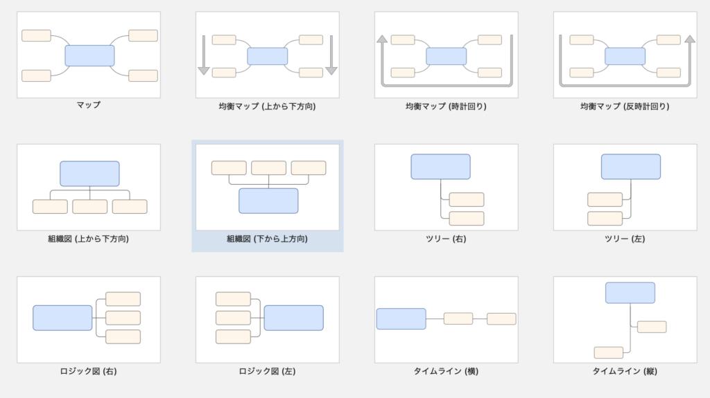 XMindアプリの新規作成時のサンプル