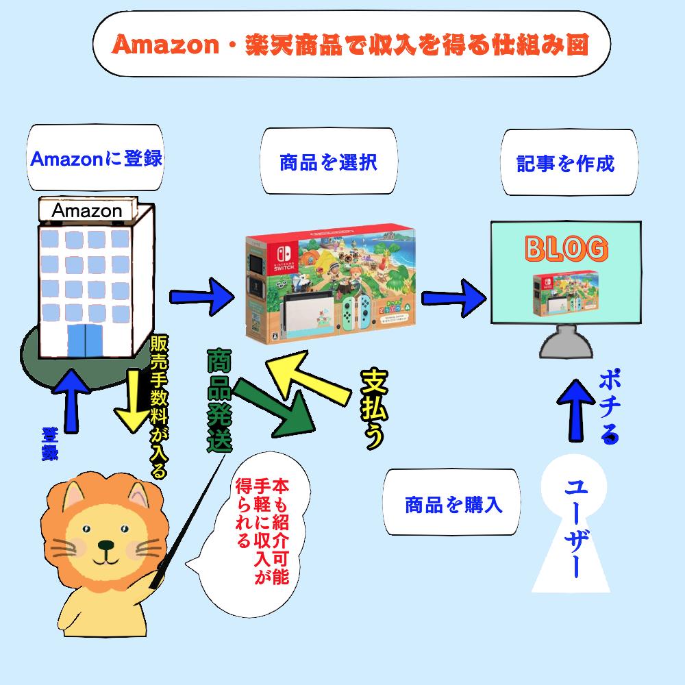 アマゾンアソシエイトの商品紹介の流れ