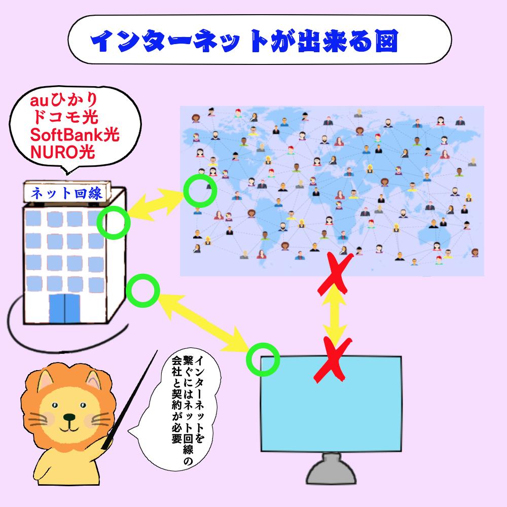 インターネットの仕組み図